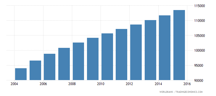 kuwait population ages 14 18 male wb data