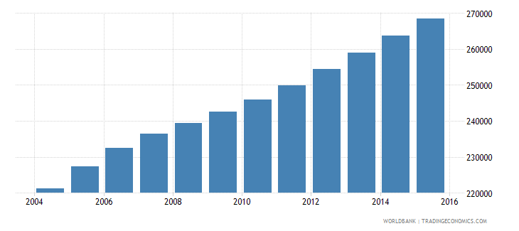 kuwait population ages 14 19 total wb data