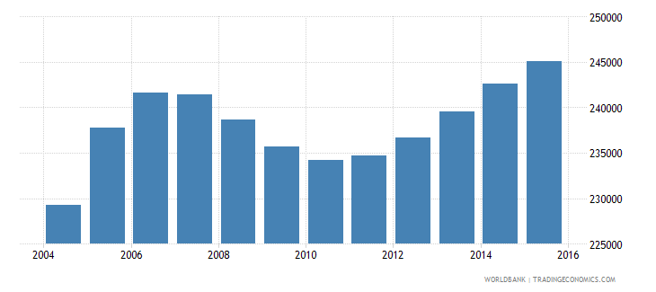 kuwait population ages 15 24 male wb data