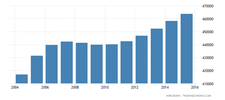kuwait population ages 15 24 total wb data