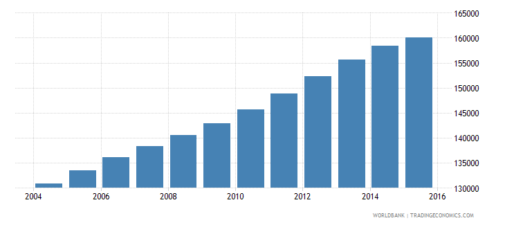 kuwait population ages 4 6 total wb data