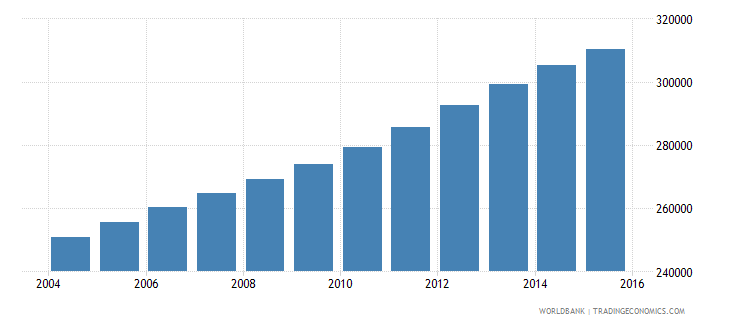 kuwait population ages 5 10 total wb data
