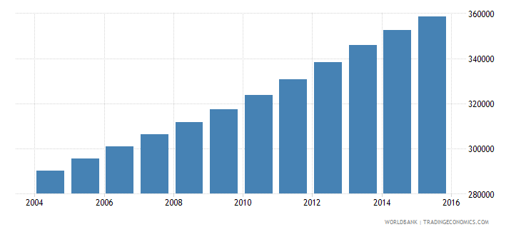 kuwait population ages 5 11 total wb data