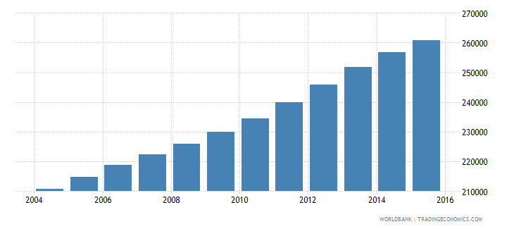 kuwait population ages 5 9 total wb data