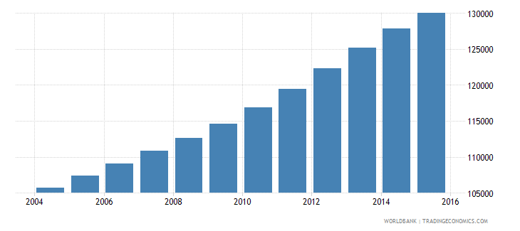 kuwait population ages 6 10 male wb data