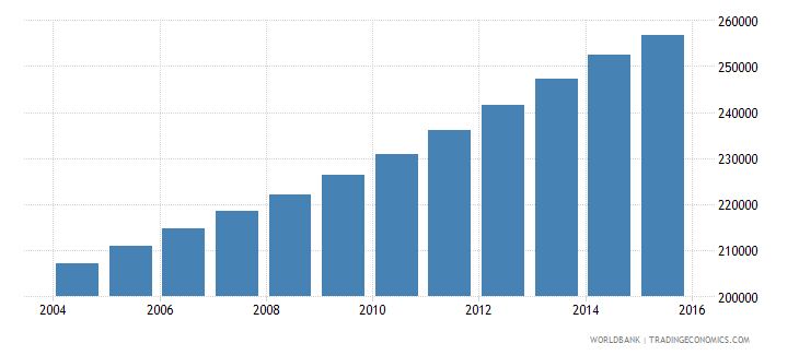 kuwait population ages 6 10 total wb data
