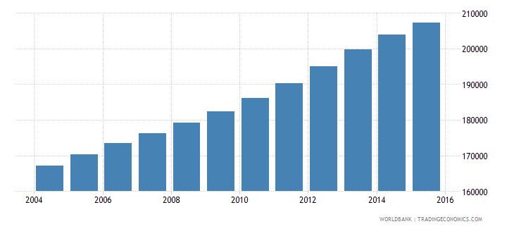 kuwait population ages 6 9 total wb data