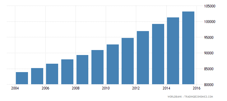 kuwait population ages 7 10 male wb data