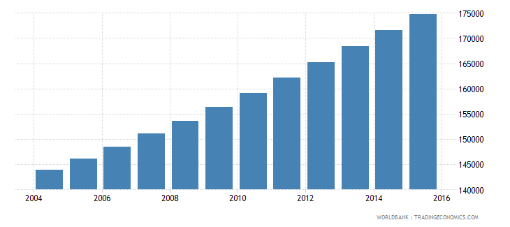 kuwait population ages 7 13 male wb data