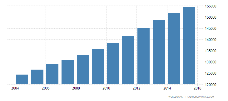 kuwait population ages 7 9 total wb data