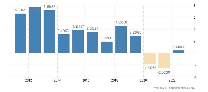 kuwait population growth annual percent wb data
