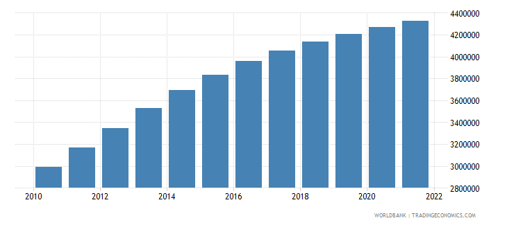 kuwait population total wb data