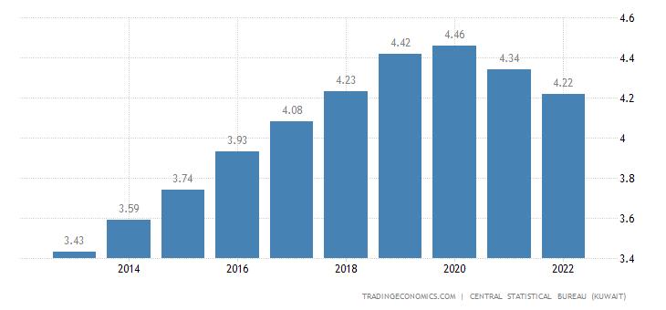 Kuwait Population