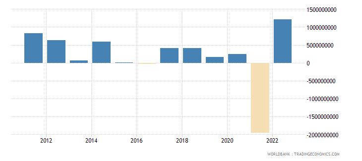 kuwait portfolio equity net inflows bop us dollar wb data