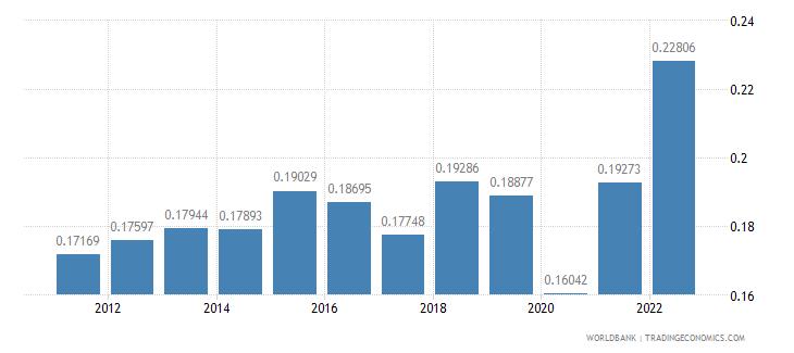 kuwait ppp conversion factor gdp lcu per international dollar wb data