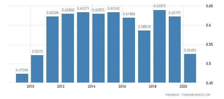 kuwait ppp conversion factor gdp to market exchange rate ratio wb data