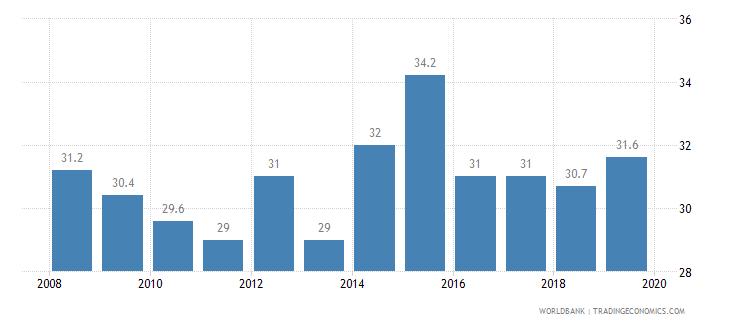 kuwait private credit bureau coverage percent of adults wb data