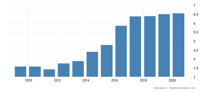 kuwait public spending on education total percent of gdp wb data