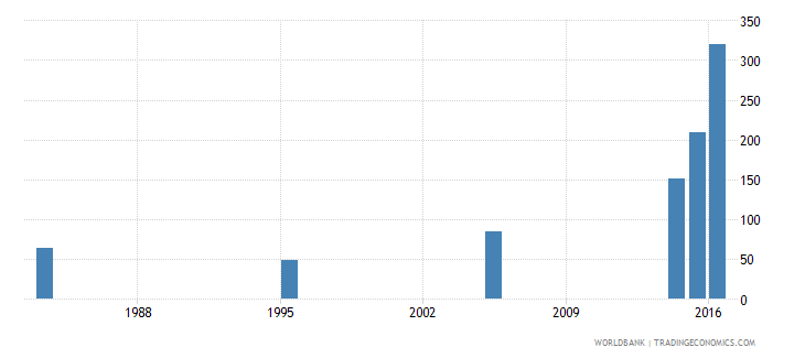 kuwait ratio of female to male youth unemployment rate percent ages 15 24 national estimate wb data