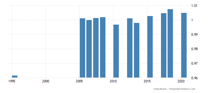kuwait ratio of young literate females to males percent ages 15 24 wb data
