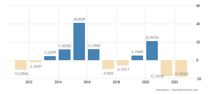 kuwait real interest rate percent wb data