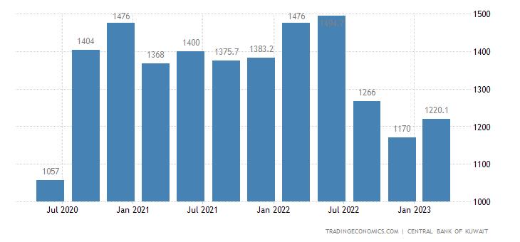 Kuwait Remittances