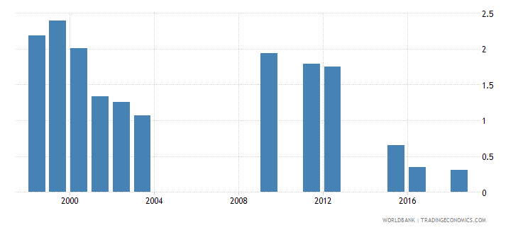 kuwait repetition rate in grade 4 of primary education female percent wb data