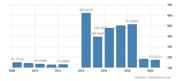 kuwait researchers in r d per million people wb data