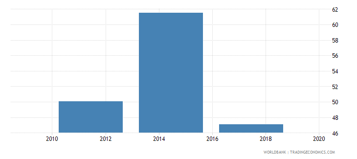 kuwait saved any money in the past year percent age 15 wb data