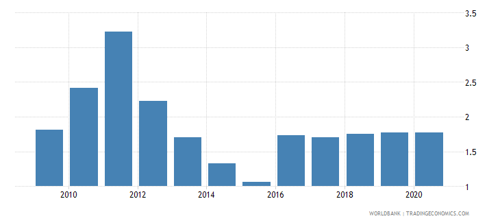 kuwait self employed total percent of total employed wb data