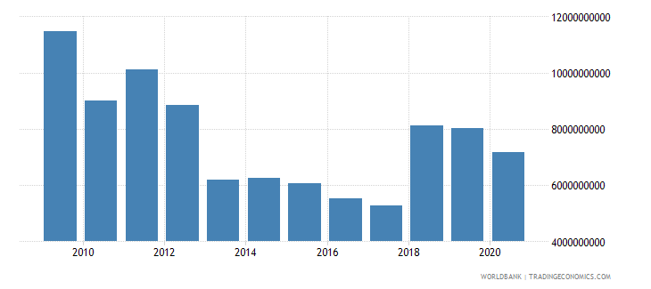 kuwait service exports bop us dollar wb data