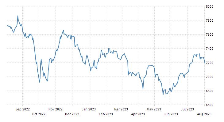 Kuwait Stock Exchange Index