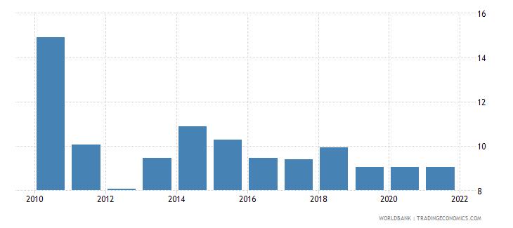 kuwait stock price volatility wb data