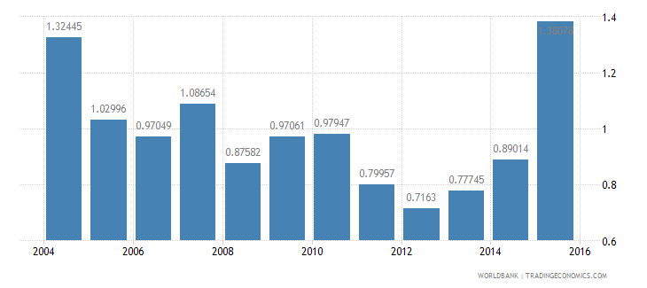 kuwait tax revenue percent of gdp wb data