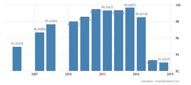 kuwait total enrollment primary female percent net wb data