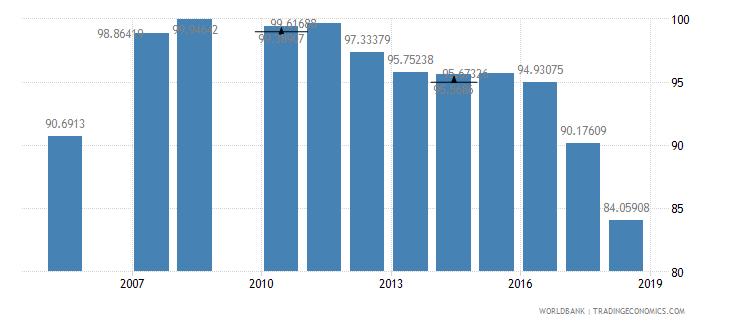 kuwait total enrollment primary male percent net wb data