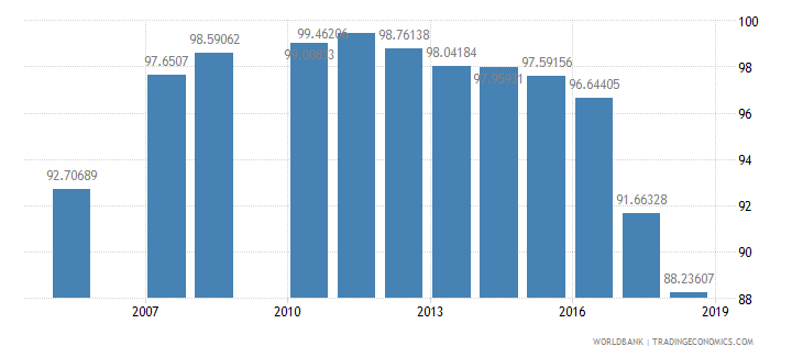 kuwait total enrollment primary percent net wb data