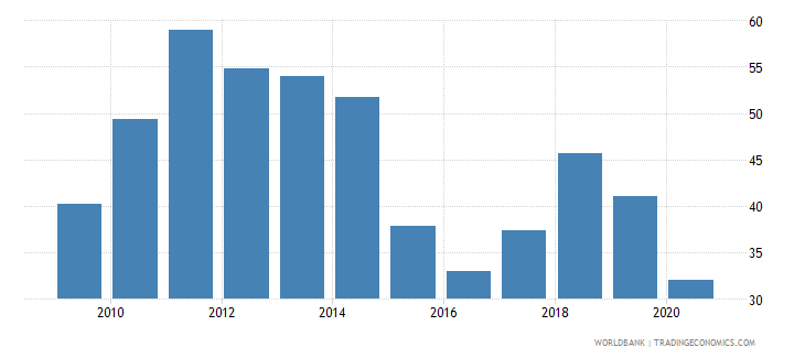 kuwait total natural resources rents percent of gdp wb data