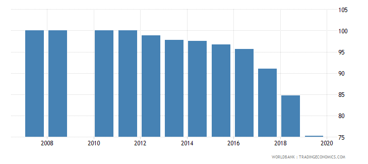 kuwait total net enrolment rate primary male percent wb data
