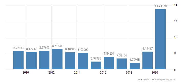 kuwait total reserves in months of imports wb data