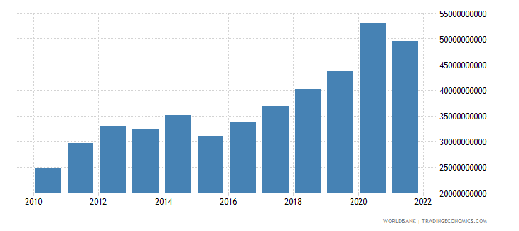 kuwait total reserves includes gold us dollar wb data