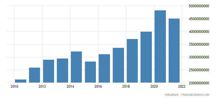 kuwait total reserves minus gold us dollar wb data