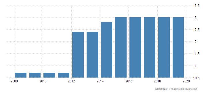 kuwait total tax rate percent of profit wb data