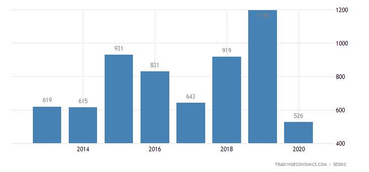 Kuwait Tourism Revenues