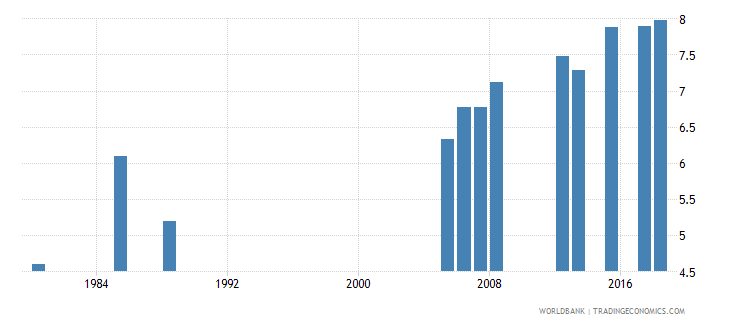 kuwait uis mean years of schooling of the population age 25 female wb data