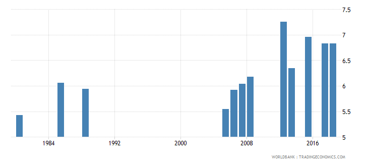 kuwait uis mean years of schooling of the population age 25 male wb data