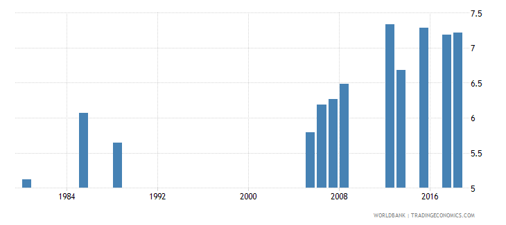 kuwait uis mean years of schooling of the population age 25 total wb data