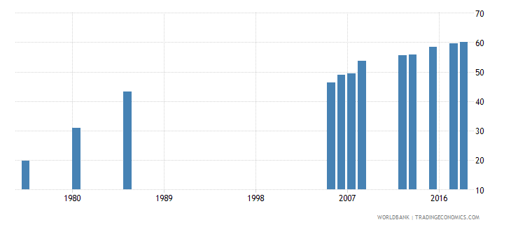 kuwait uis percentage of population age 25 with at least completed lower secondary education isced 2 or higher female wb data