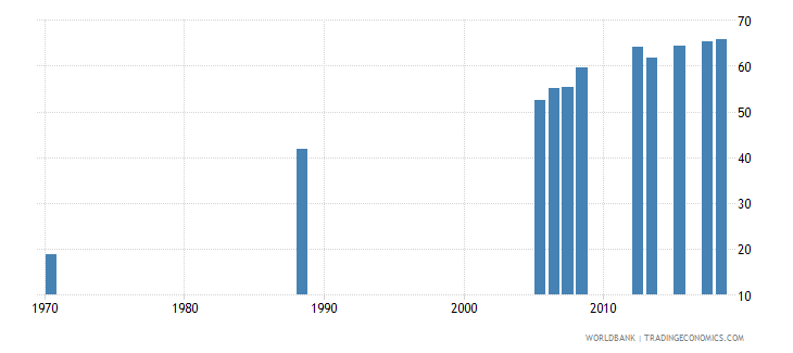 kuwait uis percentage of population age 25 with at least completed primary education isced 1 or higher female wb data