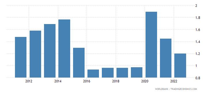 kuwait unemployment male percent of male labor force wb data